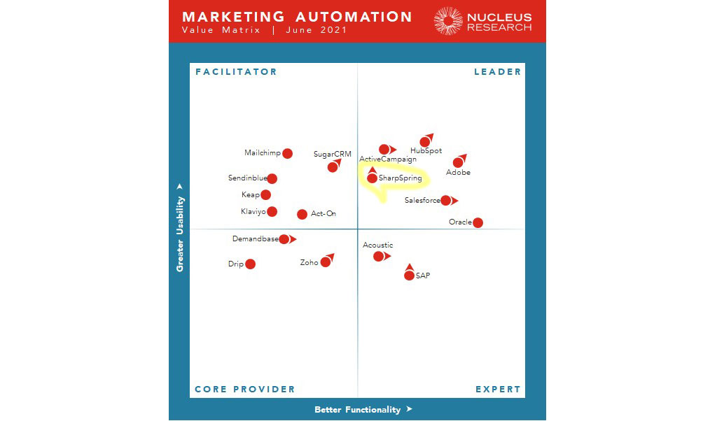 Good news for SharpSpring marketing automation leadership from Nucleus Research [graph]
